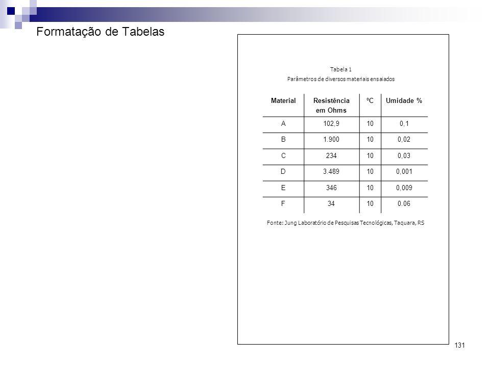 131 Formatação de Tabelas MaterialResistência em Ohms ºCUmidade % A102,9100,1 B1.900100,02 C234100,03 D3.489100,001 E346100,009 F34100.06 Tabela 1 Par