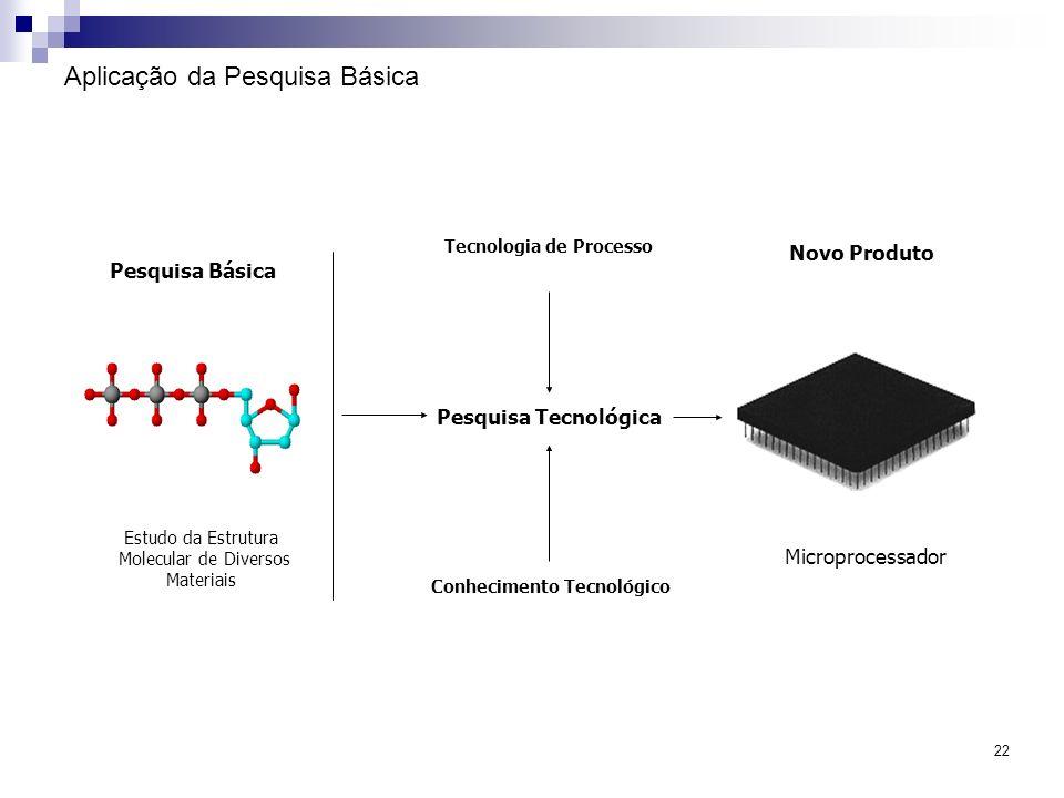 22 Aplicação da Pesquisa Básica Estudo da Estrutura Molecular de Diversos Materiais Pesquisa Básica Pesquisa Tecnológica Novo Produto Tecnologia de Pr