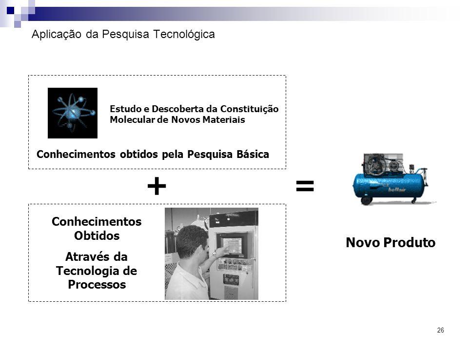 26 Aplicação da Pesquisa Tecnológica Conhecimentos obtidos pela Pesquisa Básica Estudo e Descoberta da Constituição Molecular de Novos Materiais + Con