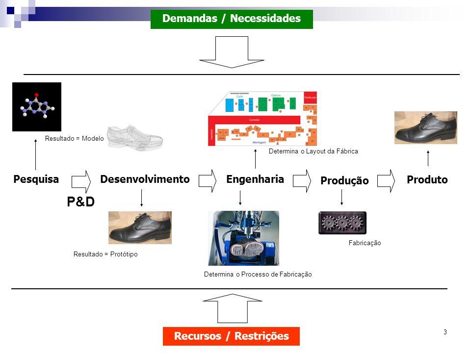 3 PesquisaDesenvolvimentoEngenharia Produção Produto Resultado = Modelo Resultado = Protótipo Determina o Processo de Fabricação Demandas / Necessidad