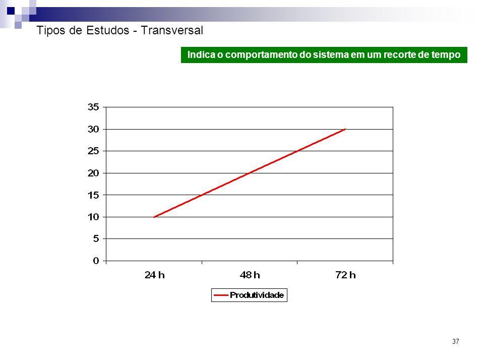 37 Tipos de Estudos - Transversal Indica o comportamento do sistema em um recorte de tempo