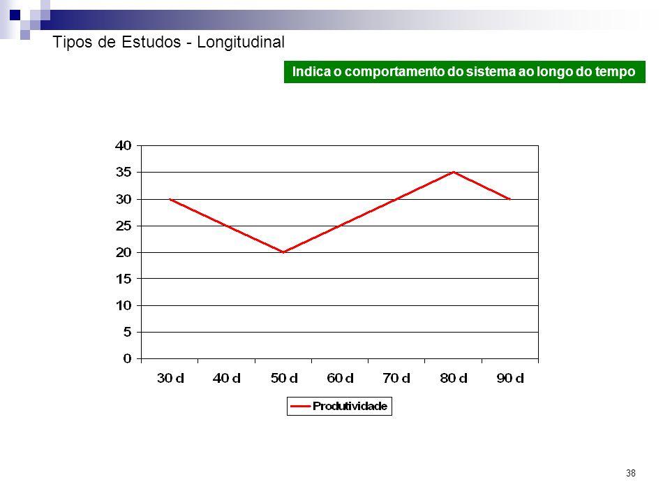 38 Tipos de Estudos - Longitudinal Indica o comportamento do sistema ao longo do tempo