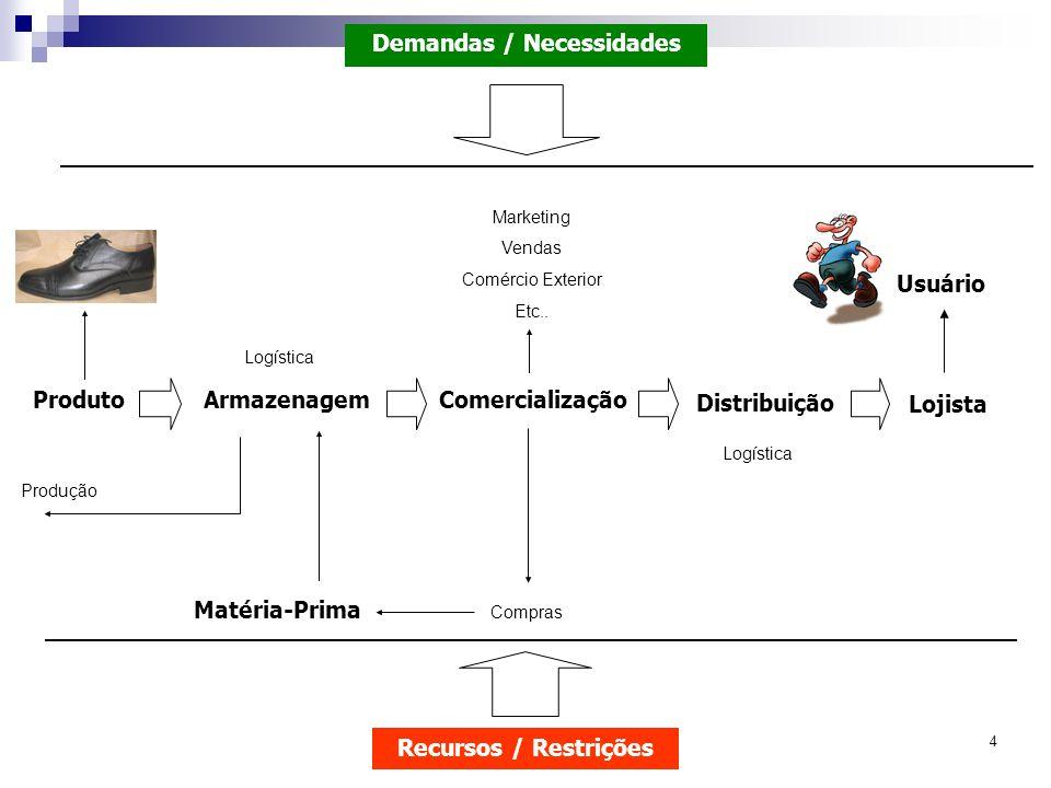 4 ProdutoArmazenagemComercialização Distribuição Demandas / Necessidades Recursos / Restrições Logística Marketing Vendas Comércio Exterior Etc.. Maté