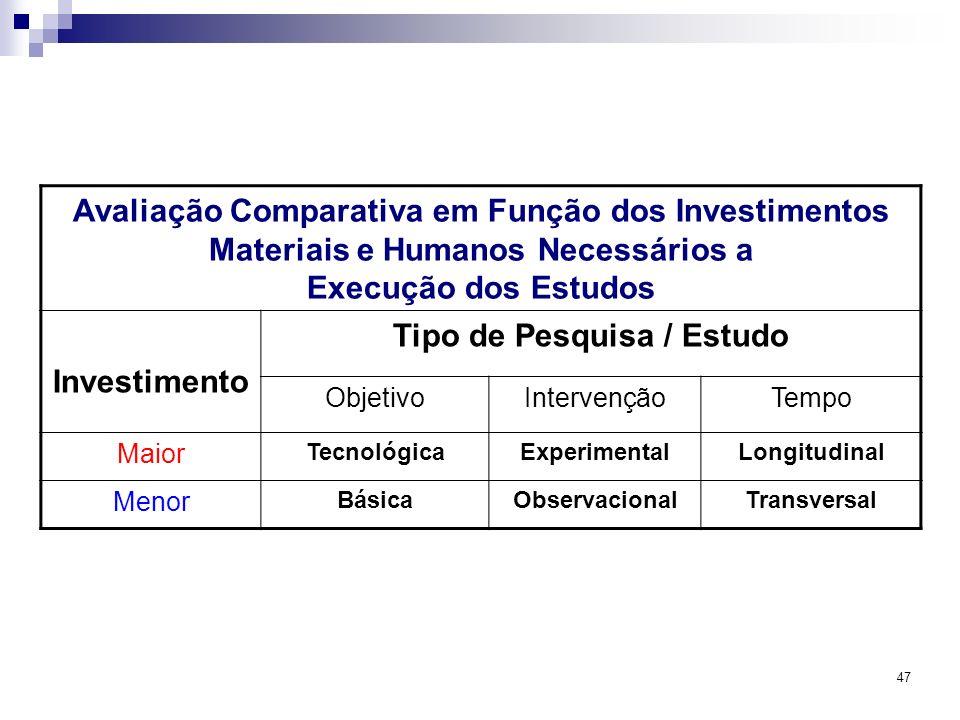 47 Avaliação Comparativa em Função dos Investimentos Materiais e Humanos Necessários a Execução dos Estudos Investimento Tipo de Pesquisa / Estudo Obj