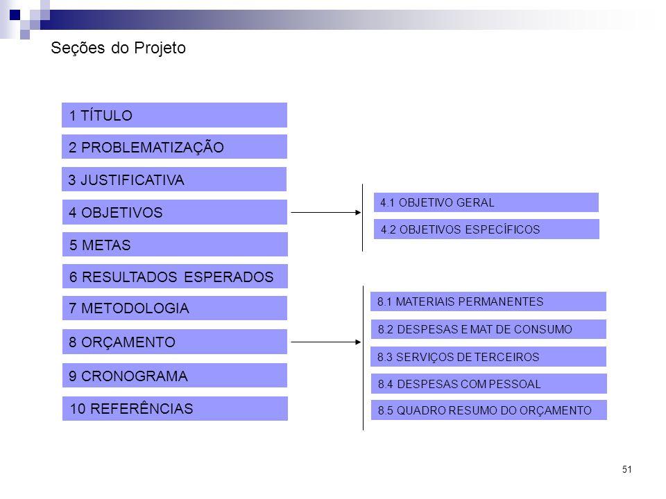 51 Seções do Projeto 1 TÍTULO 2 PROBLEMATIZAÇÃO 3 JUSTIFICATIVA 4 OBJETIVOS 5 METAS 6 RESULTADOS ESPERADOS 7 METODOLOGIA 8 ORÇAMENTO 9 CRONOGRAMA 10 R