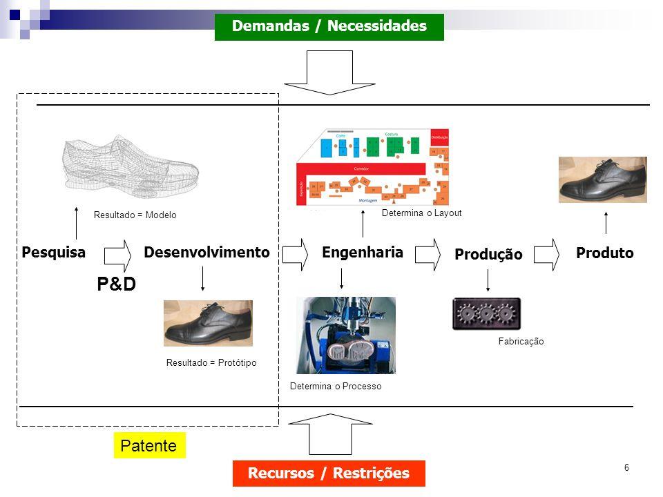 6 PesquisaDesenvolvimentoEngenharia Produção Produto Resultado = Modelo Resultado = Protótipo Determina o Processo Demandas / Necessidades Recursos /