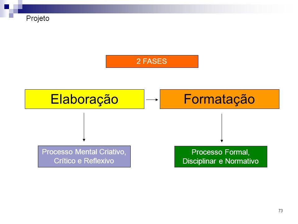 73 Projeto Elaboração Formatação Processo Mental Criativo, Crítico e Reflexivo Processo Formal, Disciplinar e Normativo 2 FASES