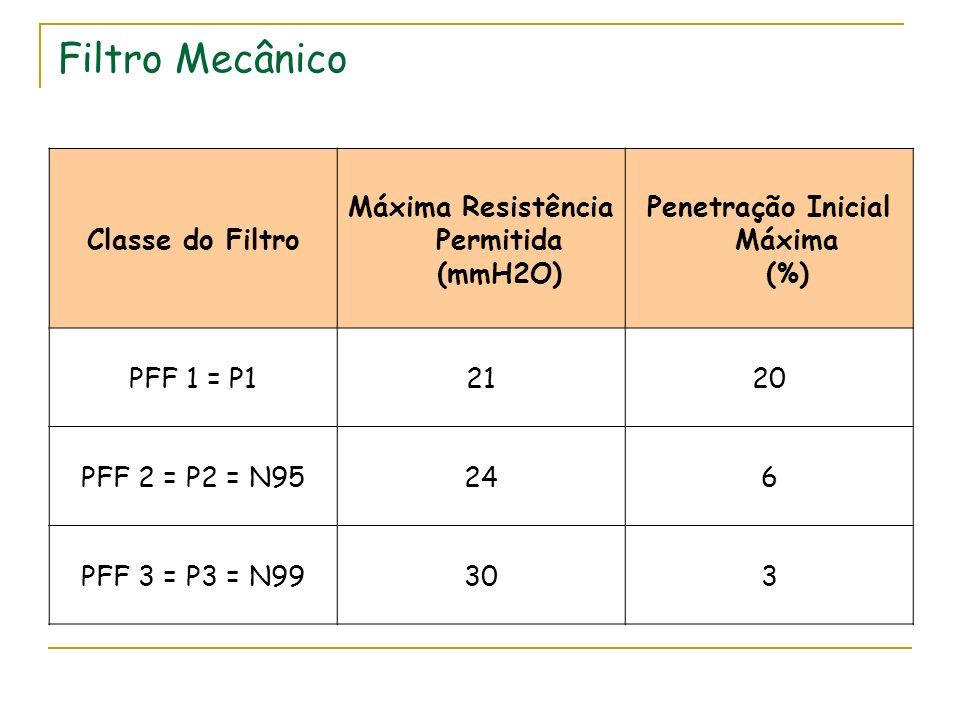 Filtro Mecânico Classe do Filtro Máxima Resistência Permitida (mmH2O) Penetração Inicial Máxima (%) PFF 1 = P12120 PFF 2 = P2 = N95246 PFF 3 = P3 = N9