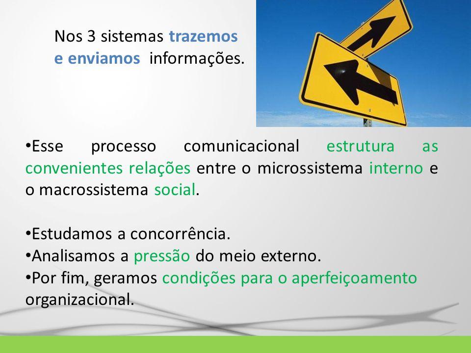 Nos 3 sistemas trazemos e enviamos informações. Esse processo comunicacional estrutura as convenientes relações entre o microssistema interno e o macr