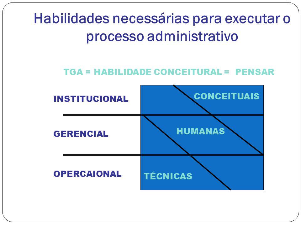 Habilidades necessárias para executar o processo administrativo TÉCNICAS HUMANAS CONCEITUAIS OPERCAIONAL GERENCIAL INSTITUCIONAL TGA = HABILIDADE CONC