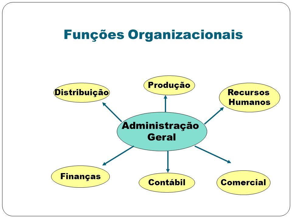 Funções Organizacionais Administração Geral Distribuição Finanças Comercial Recursos Humanos Produção Contábil