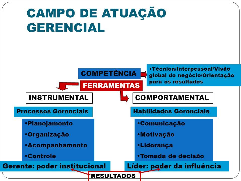 CAMPO DE ATUAÇÃO GERENCIAL COMPETÊNCIA Técnica/Interpessoal/Visão global do negócio/Orientação para os resultados FERRAMENTAS INSTRUMENTALCOMPORTAMENT