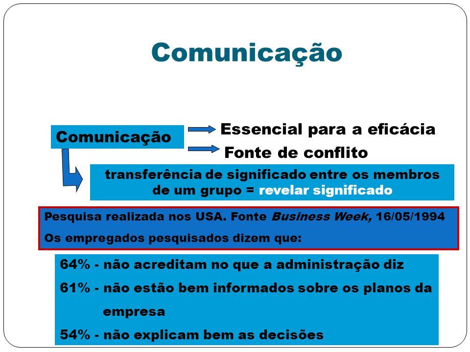 Comunicação Essencial para a eficácia Fonte de conflito transferência de significado entre os membros de um grupo = revelar significado Pesquisa reali