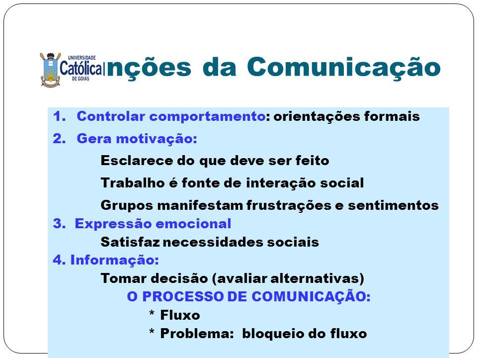 Funções da Comunicação 1.Controlar comportamento: orientações formais 2.Gera motivação: Esclarece do que deve ser feito Trabalho é fonte de interação