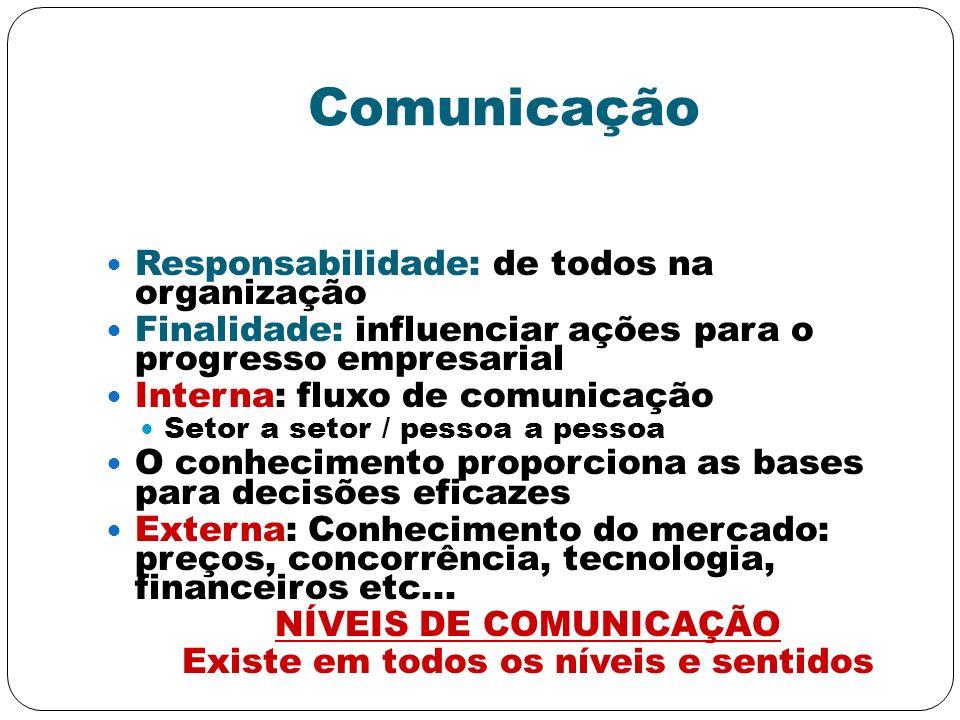 Comunicação Responsabilidade: de todos na organização Finalidade: influenciar ações para o progresso empresarial Interna: fluxo de comunicação Setor a