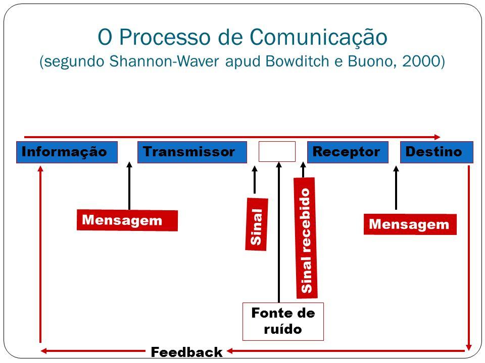 O Processo de Comunicação (segundo Shannon-Waver apud Bowditch e Buono, 2000) InformaçãoTransmissorReceptorDestino Mensagem Sinal Fonte de ruído Sinal
