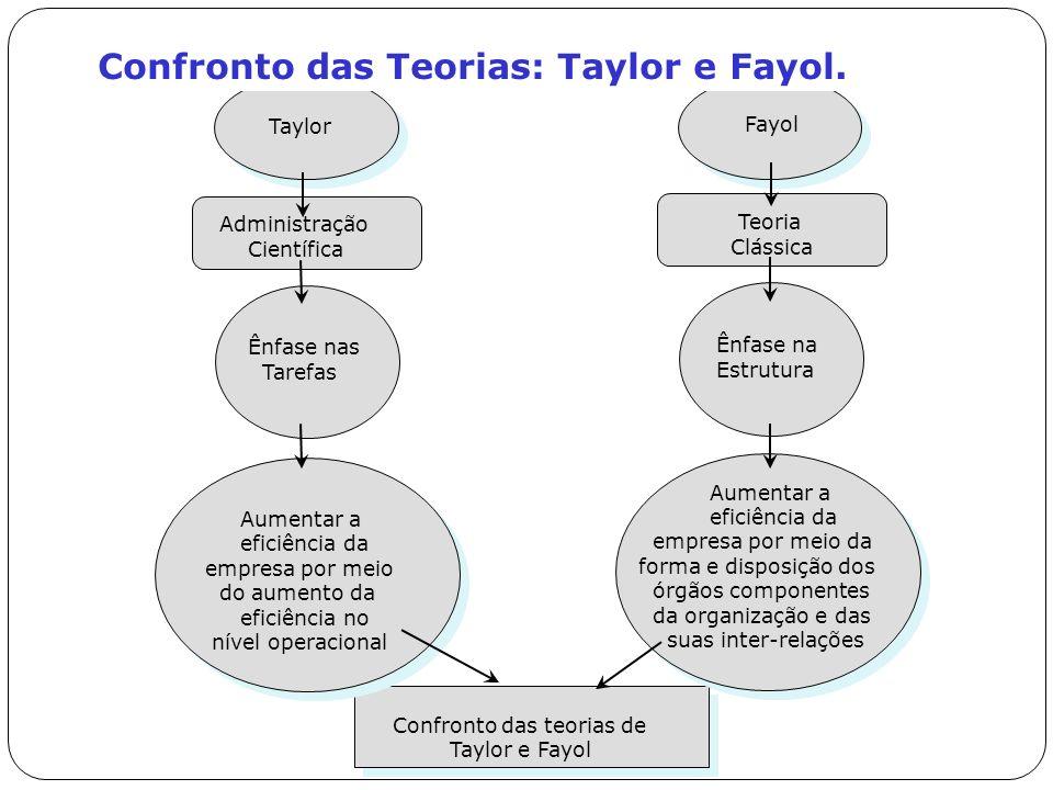Taylor Administração Científica Ênfase nas Tarefas Aumentar a eficiência da empresa por meio do aumento da eficiência no nível operacional Fayol Teori