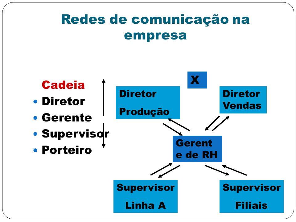 Redes de comunicação na empresa Cadeia Diretor Gerente Supervisor Porteiro Gerent e de RH Diretor Produção Diretor Vendas Supervisor Linha A Superviso