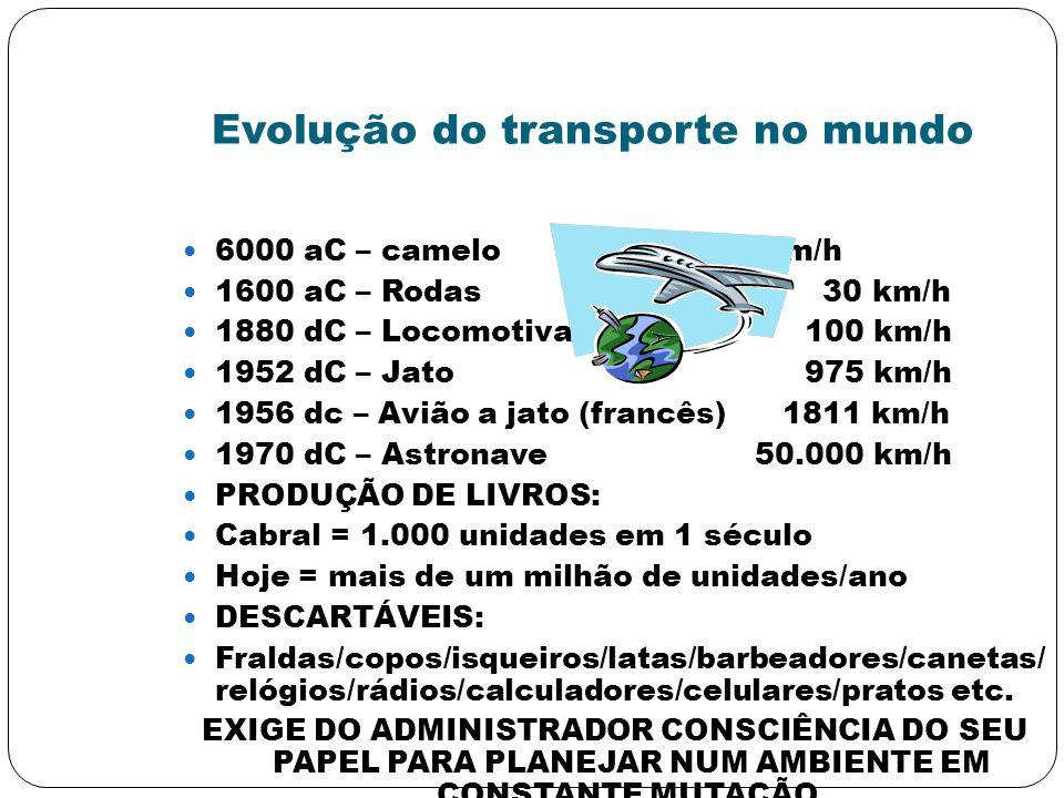 Evolução do transporte no mundo 6000 aC – camelo12 km/h 1600 aC – Rodas 30 km/h 1880 dC – Locomotiva 100 km/h 1952 dC – Jato 975 km/h 1956 dc – Avião