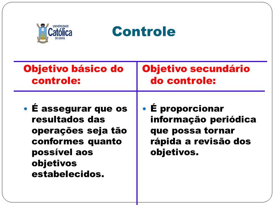 Controle Objetivo básico do controle: É assegurar que os resultados das operações seja tão conformes quanto possível aos objetivos estabelecidos. Obje
