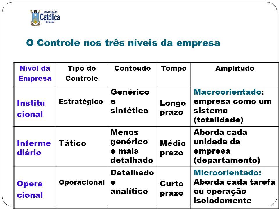 O Controle nos três níveis da empresa Nível da Empresa Tipo de Controle ConteúdoTempoAmplitude Institu cional Estratégico Genérico e sintético Longo p