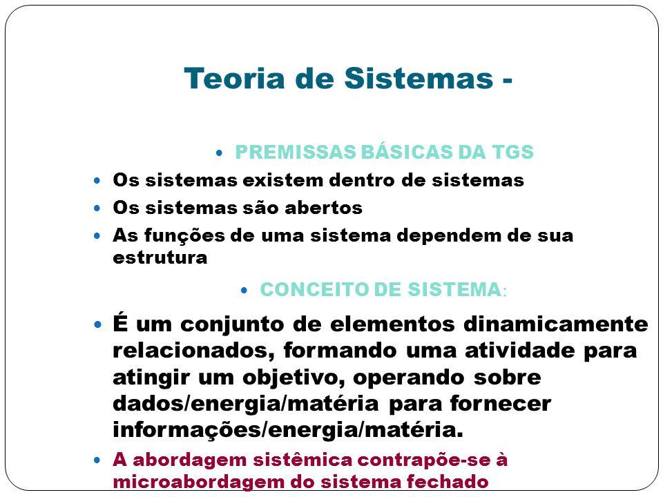 Teoria de Sistemas - PREMISSAS BÁSICAS DA TGS Os sistemas existem dentro de sistemas Os sistemas são abertos As funções de uma sistema dependem de sua