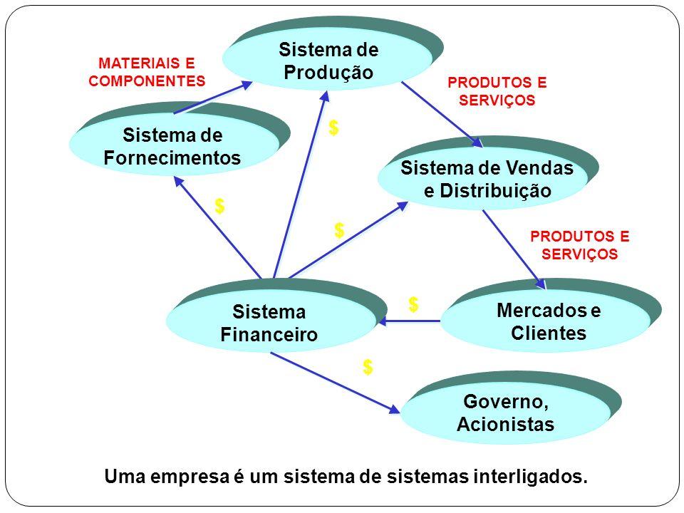 Uma empresa é um sistema de sistemas interligados. Sistema de Fornecimentos Mercados e Clientes $ $ $ $ MATERIAIS E COMPONENTES PRODUTOS E SERVIÇOS Go