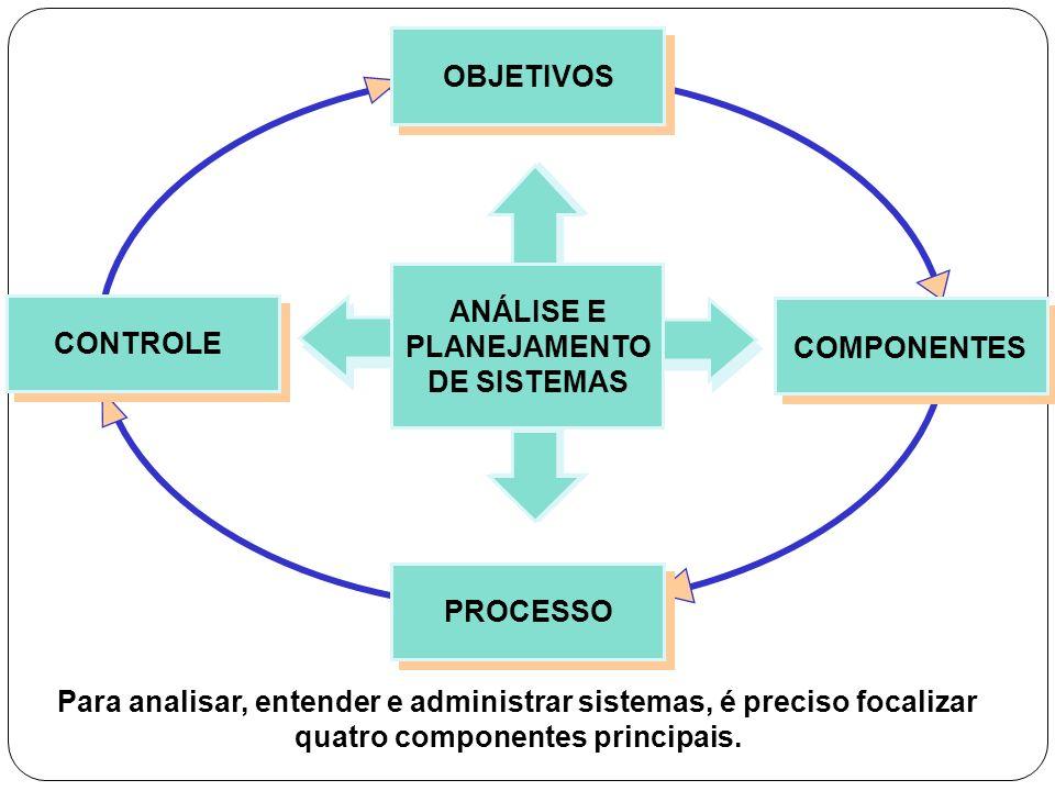 OBJETIVOS COMPONENTES PROCESSOCONTROLE ANÁLISE E PLANEJAMENTO DE SISTEMAS Para analisar, entender e administrar sistemas, é preciso focalizar quatro c