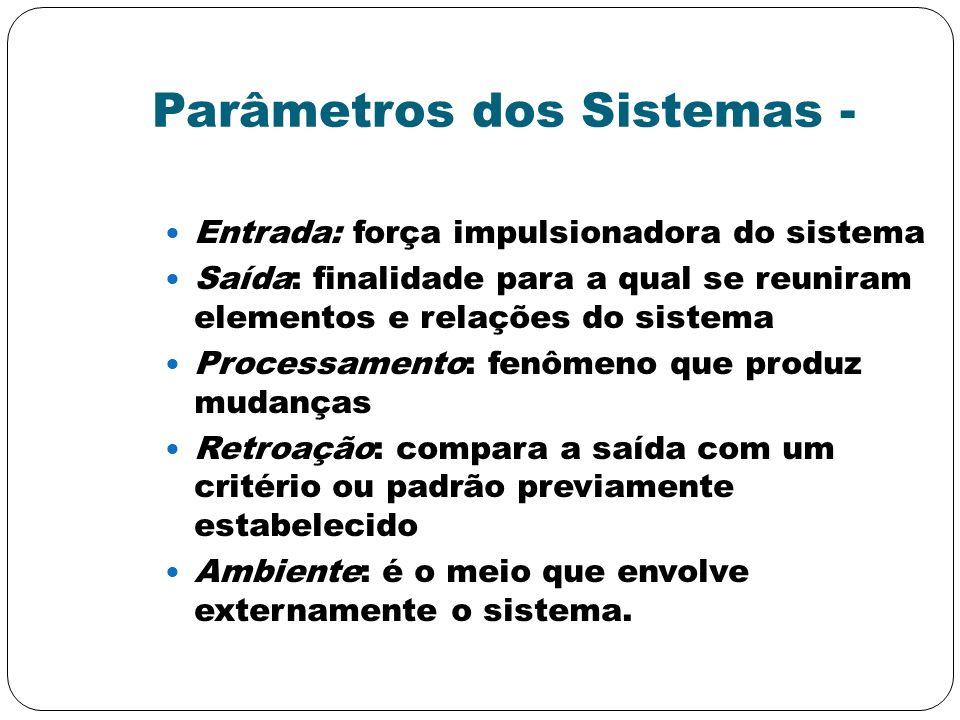 Parâmetros dos Sistemas - Entrada: força impulsionadora do sistema Saída: finalidade para a qual se reuniram elementos e relações do sistema Processam