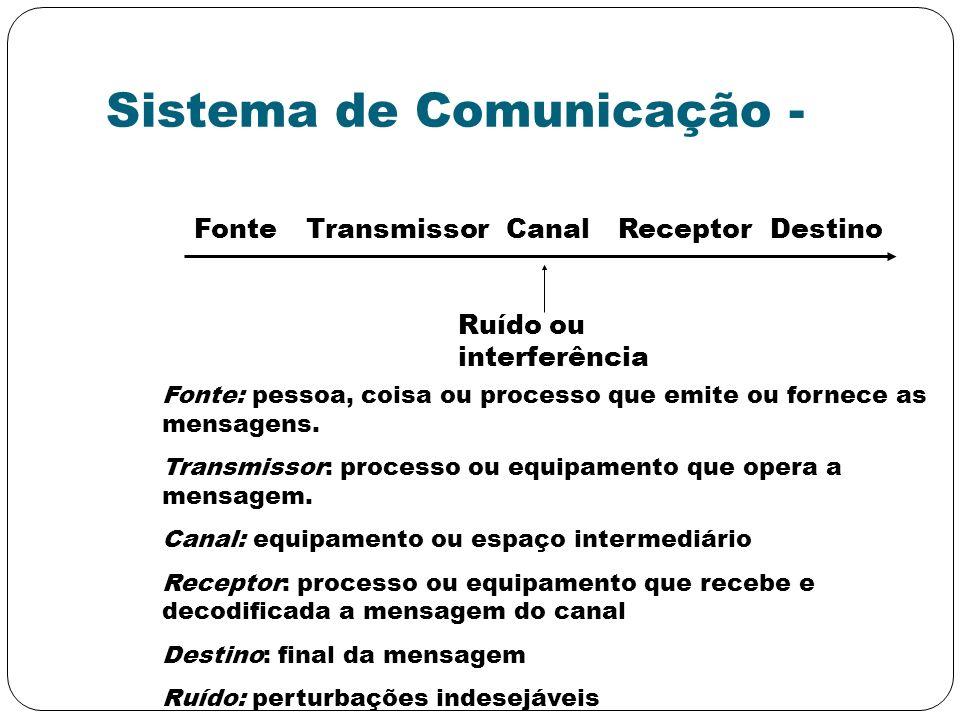 Sistema de Comunicação - FonteTransmissorCanalReceptorDestino Ruído ou interferência Fonte: pessoa, coisa ou processo que emite ou fornece as mensagen