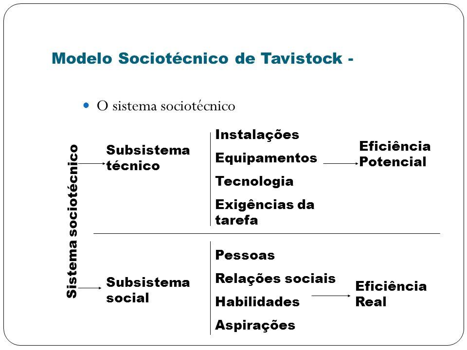 Modelo Sociotécnico de Tavistock - O sistema sociotécnico Sistema sociotécnico Subsistema técnico Subsistema social Instalações Equipamentos Tecnologi