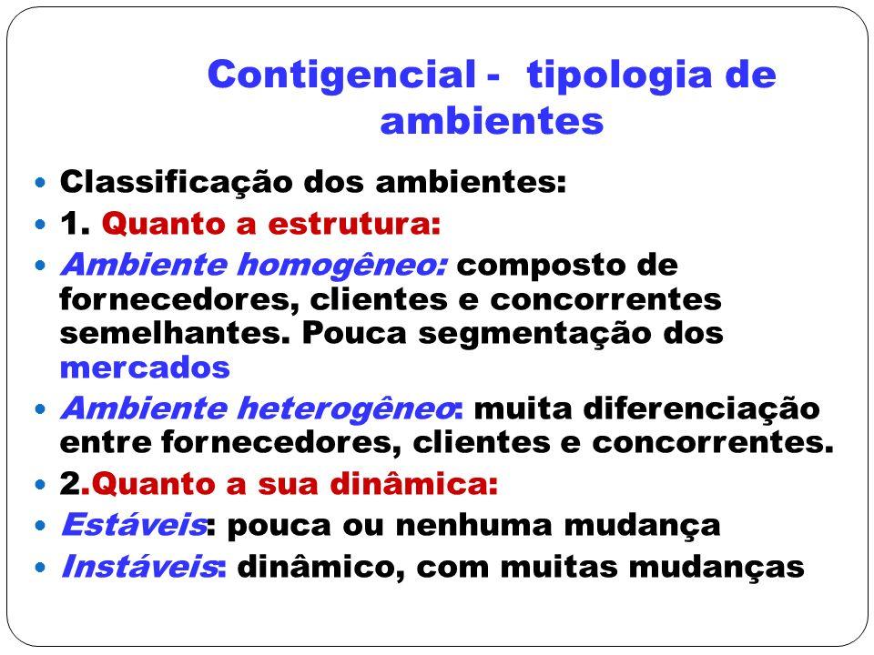 Contigencial - tipologia de ambientes Classificação dos ambientes: 1. Quanto a estrutura: Ambiente homogêneo: composto de fornecedores, clientes e con
