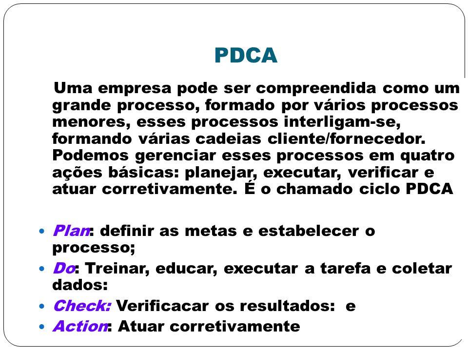 PDCA Uma empresa pode ser compreendida como um grande processo, formado por vários processos menores, esses processos interligam-se, formando várias c