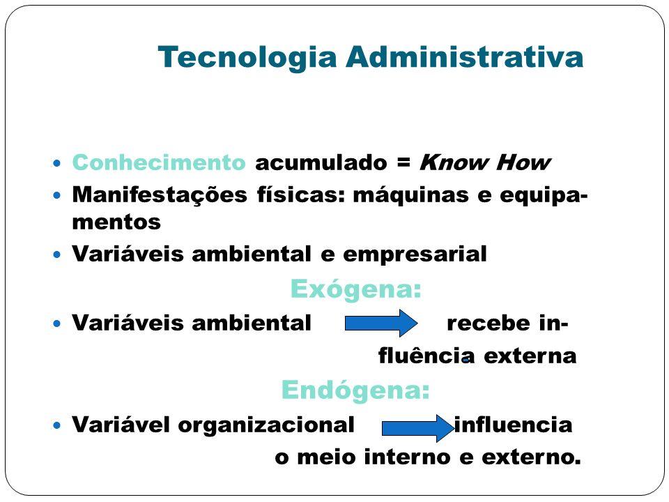 Tecnologia Administrativa Conhecimento acumulado = Know How Manifestações físicas: máquinas e equipa- mentos Variáveis ambiental e empresarial Exógena