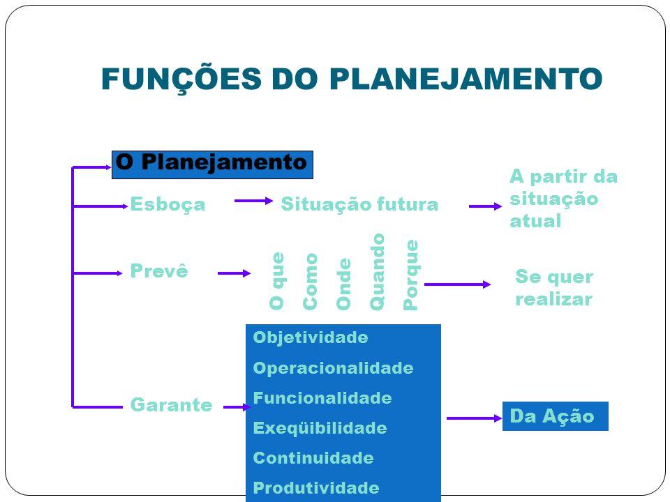 FUNÇÕES DO PLANEJAMENTO O Planejamento EsboçaSituação futura A partir da situação atual Prevê O que Como Onde Quando Porque Se quer realizar Garante O