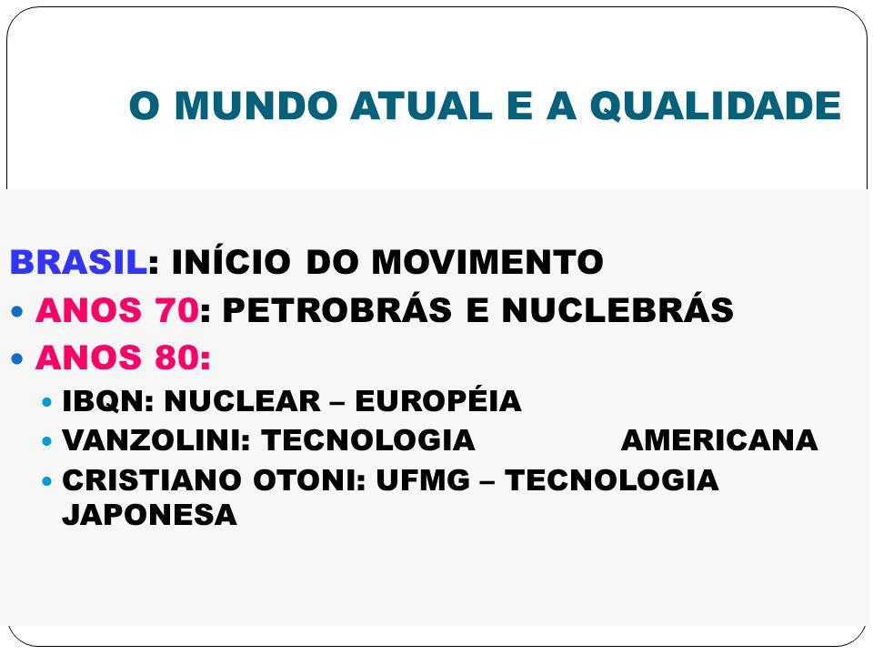 O MUNDO ATUAL E A QUALIDADE BRASIL: INÍCIO DO MOVIMENTO ANOS 70: PETROBRÁS E NUCLEBRÁS ANOS 80: IBQN: NUCLEAR – EUROPÉIA VANZOLINI: TECNOLOGIA AMERICA