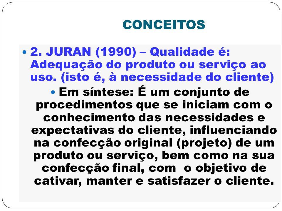 CONCEITOS 2. JURAN (1990) – Qualidade é: Adequação do produto ou serviço ao uso. (isto é, à necessidade do cliente) Em síntese: É um conjunto de proce