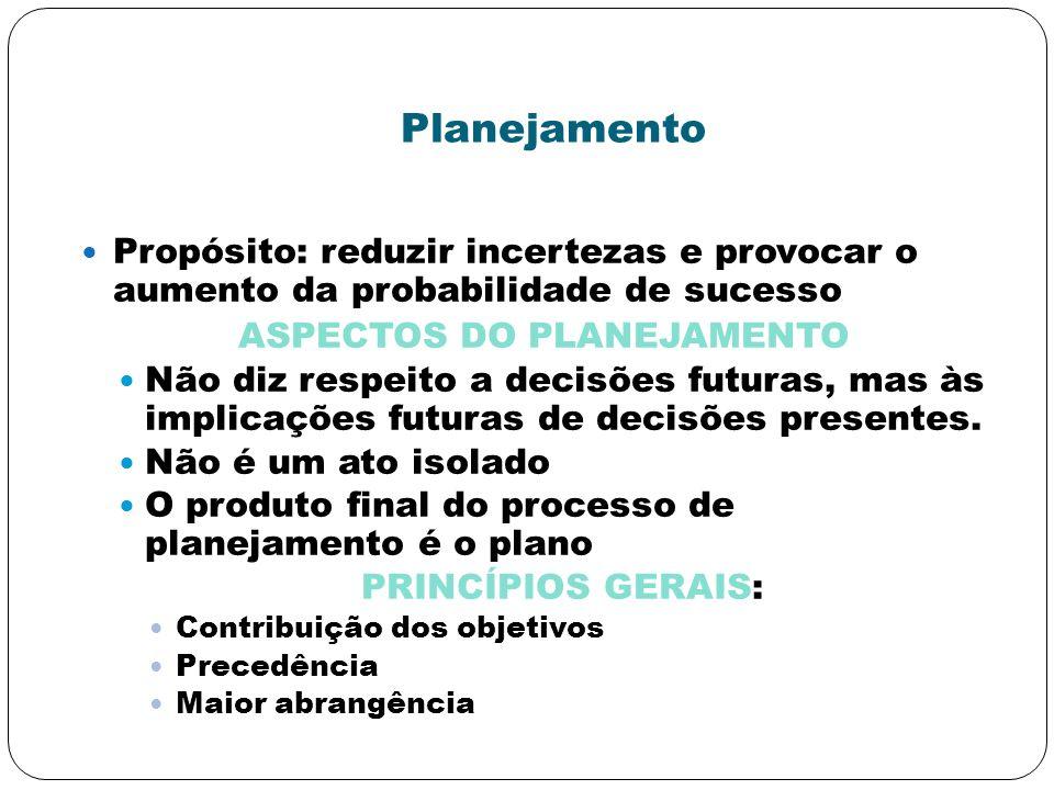Planejamento Propósito: reduzir incertezas e provocar o aumento da probabilidade de sucesso ASPECTOS DO PLANEJAMENTO Não diz respeito a decisões futur