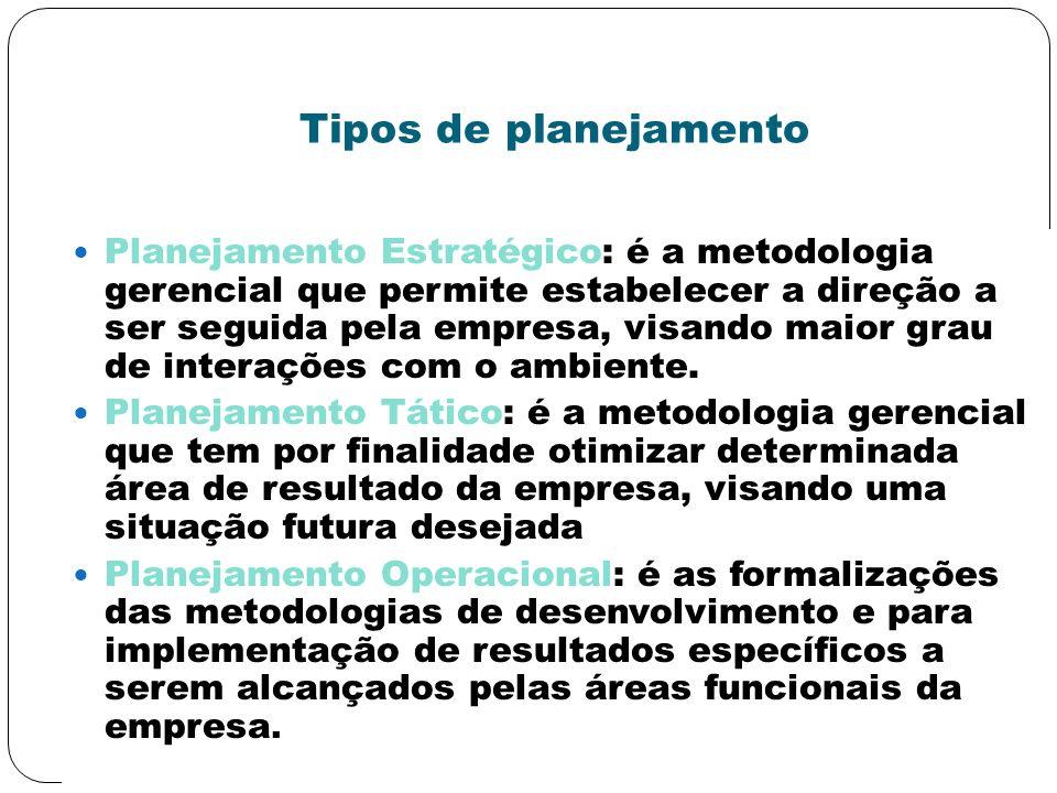 Tipos de planejamento Planejamento Estratégico: é a metodologia gerencial que permite estabelecer a direção a ser seguida pela empresa, visando maior