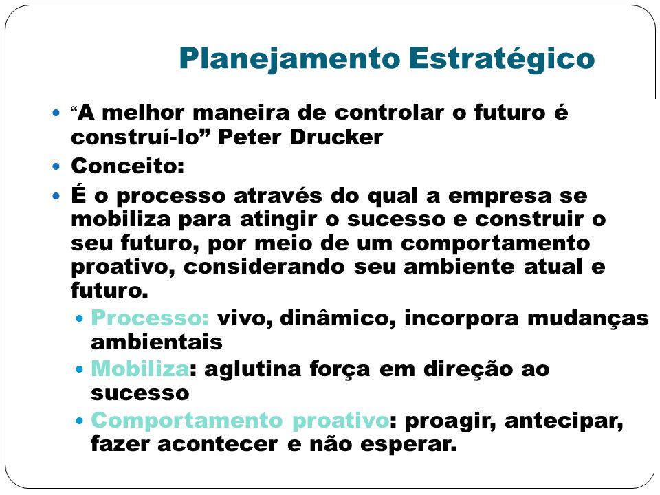 Planejamento Estratégico A melhor maneira de controlar o futuro é construí-lo Peter Drucker Conceito: É o processo através do qual a empresa se mobili