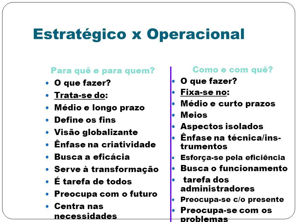 Estratégico x Operacional Para quê e para quem? O que fazer? Trata-se do: Médio e longo prazo Define os fins Visão globalizante Ênfase na criatividade