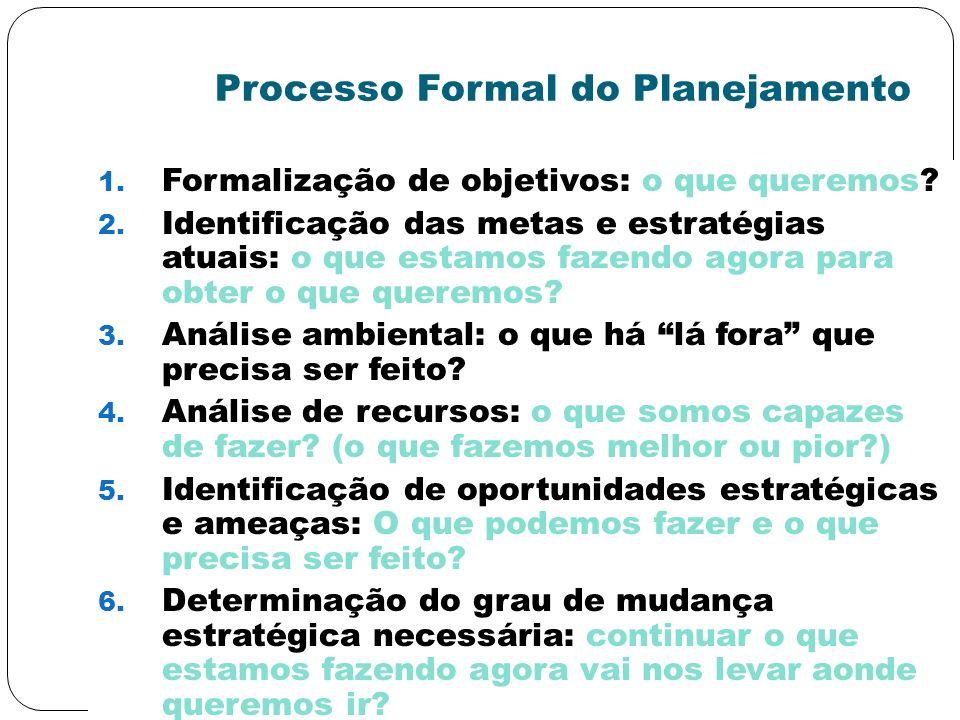 Processo Formal do Planejamento 1. Formalização de objetivos: o que queremos? 2. Identificação das metas e estratégias atuais: o que estamos fazendo a