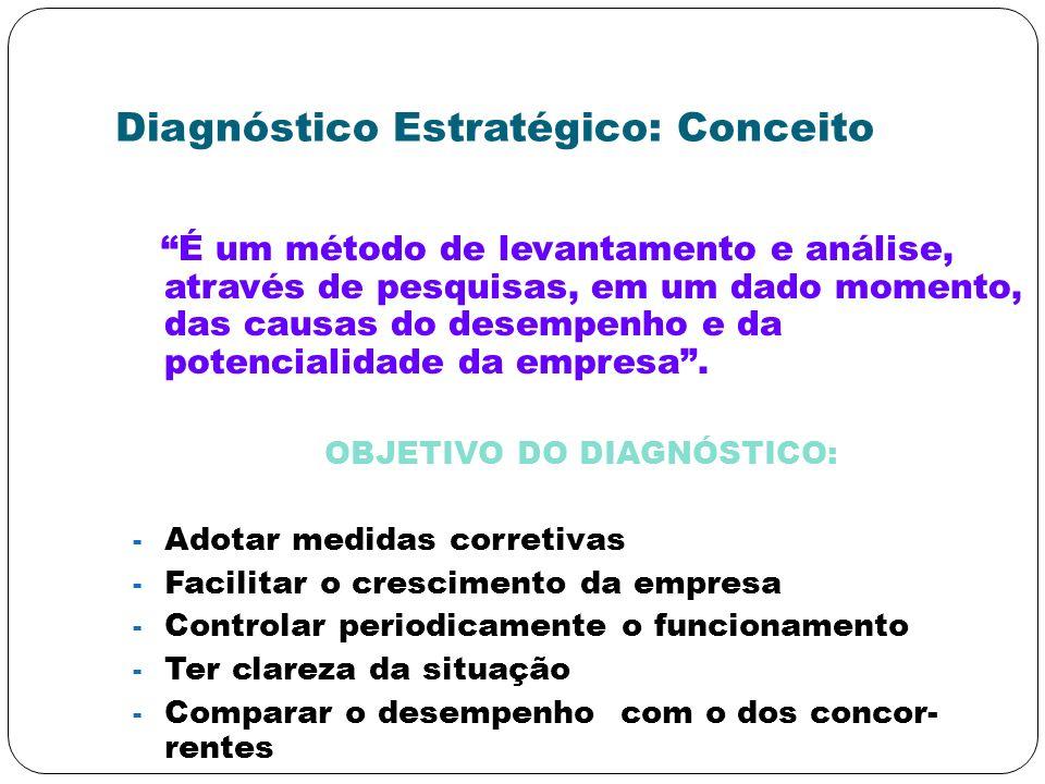 Diagnóstico Estratégico: Conceito É um método de levantamento e análise, através de pesquisas, em um dado momento, das causas do desempenho e da poten