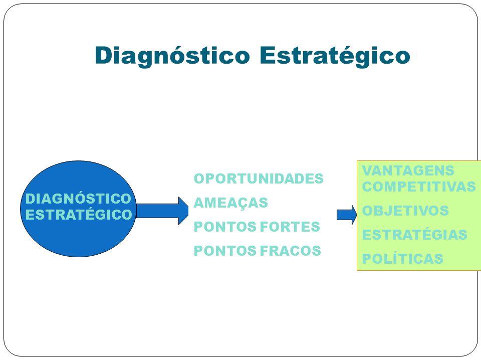 Diagnóstico Estratégico DIAGNÓSTICO ESTRATÉGICO OPORTUNIDADES AMEAÇAS PONTOS FORTES PONTOS FRACOS VANTAGENS COMPETITIVAS OBJETIVOS ESTRATÉGIAS POLÍTIC