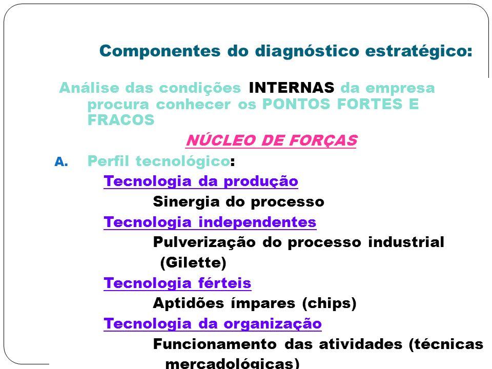 Componentes do diagnóstico estratégico: Análise das condições INTERNAS da empresa procura conhecer os PONTOS FORTES E FRACOS NÚCLEO DE FORÇAS A. Perfi
