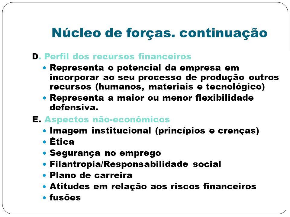 Núcleo de forças. continuação D. Perfil dos recursos financeiros Representa o potencial da empresa em incorporar ao seu processo de produção outros re