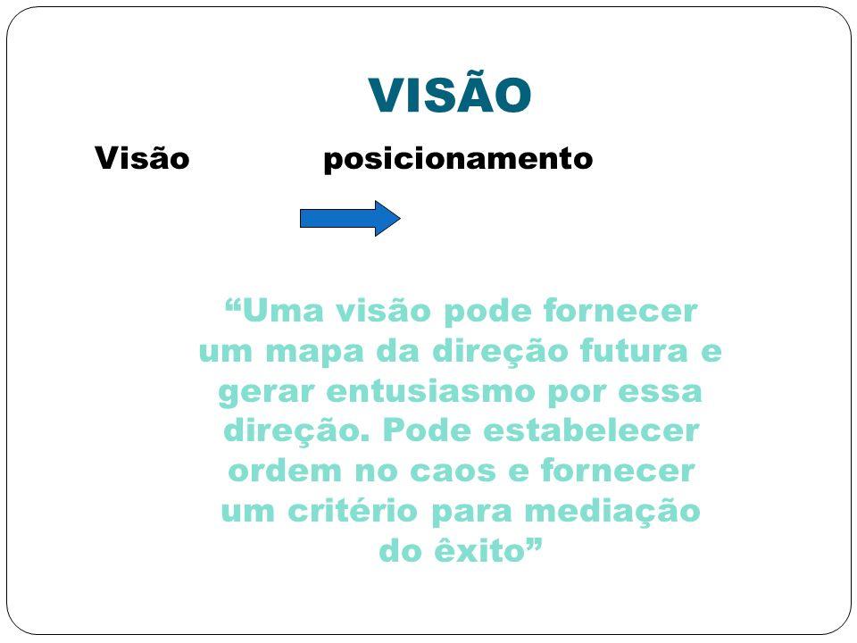 VISÃO Visão posicionamento Uma visão pode fornecer um mapa da direção futura e gerar entusiasmo por essa direção. Pode estabelecer ordem no caos e for