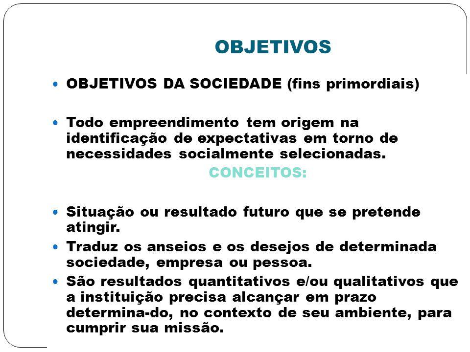 OBJETIVOS OBJETIVOS DA SOCIEDADE (fins primordiais) Todo empreendimento tem origem na identificação de expectativas em torno de necessidades socialmen