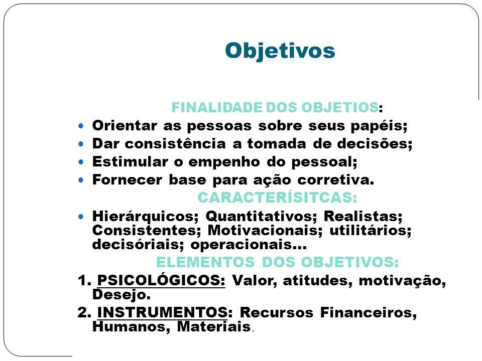 Objetivos FINALIDADE DOS OBJETIOS: Orientar as pessoas sobre seus papéis; Dar consistência a tomada de decisões; Estimular o empenho do pessoal; Forne