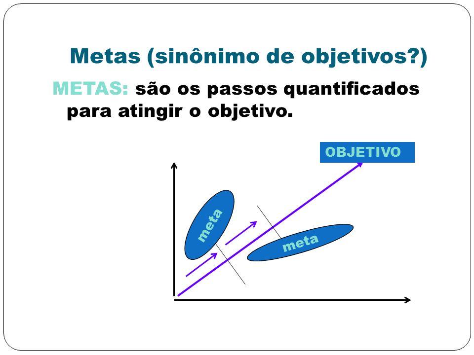 Metas (sinônimo de objetivos?) METAS: são os passos quantificados para atingir o objetivo. OBJETIVO meta